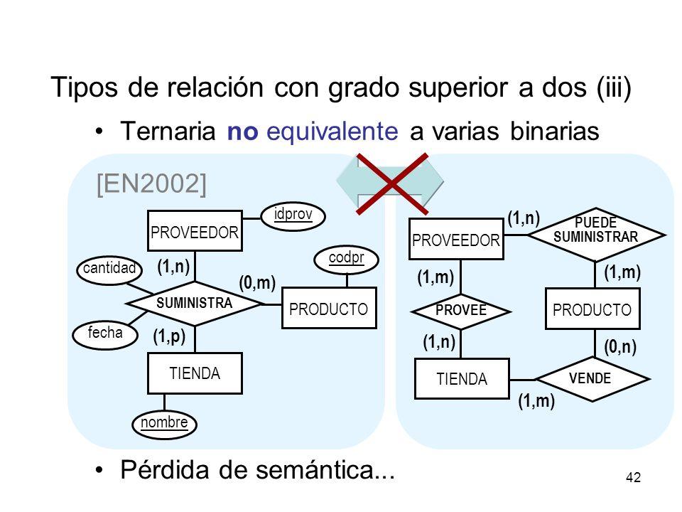 42 Tipos de relación con grado superior a dos (iii) Ternaria no equivalente a varias binarias [EN2002] TIENDA (1,m) (1,n) (0,n) (1,m) VENDE PROVEE PUEDE SUMINISTRAR PRODUCTO PROVEEDOR PRODUCTO TIENDA (0,m) (1,n) (1,p) SUMINISTRA idprov codpr nombre cantidad fecha PROVEEDOR Pérdida de semántica...