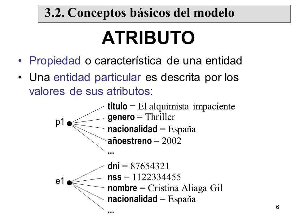 57 Subtipos definidos por atributo –Todas las subclases definen la condición de pertenencia en términos del mismo atributo –...