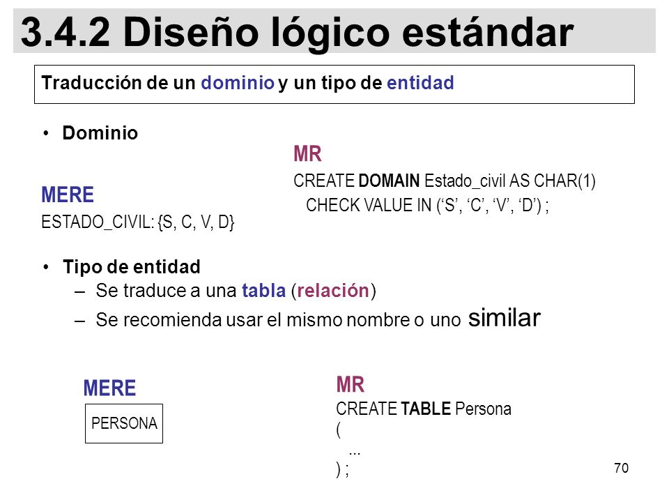 70 Dominio Tipo de entidad –Se traduce a una tabla (relación) –Se recomienda usar el mismo nombre o uno similar PERSONA CREATE TABLE Persona (...