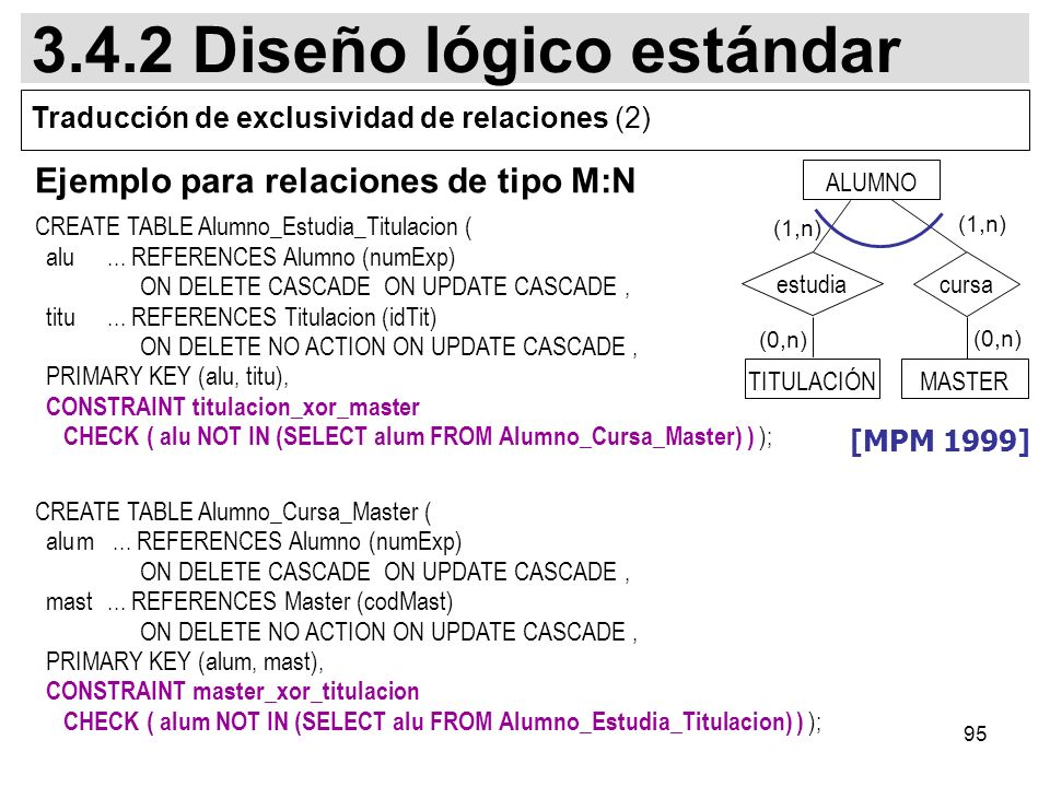 95 Ejemplo para relaciones de tipo M:N CREATE TABLE Alumno_Estudia_Titulacion ( alu... REFERENCES Alumno (numExp) ON DELETE CASCADE ON UPDATE CASCADE,