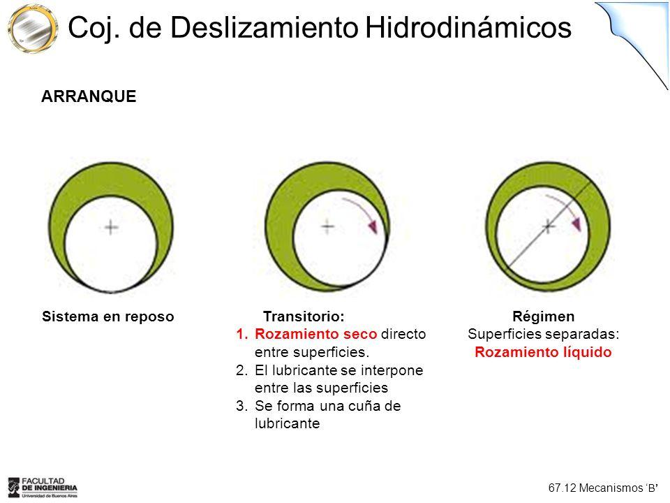 67.12 Mecanismos B Coj. de Deslizamiento Hidrodinámicos ARRANQUE Sistema en reposoTransitorio: 1.Rozamiento seco directo entre superficies. 2.El lubri