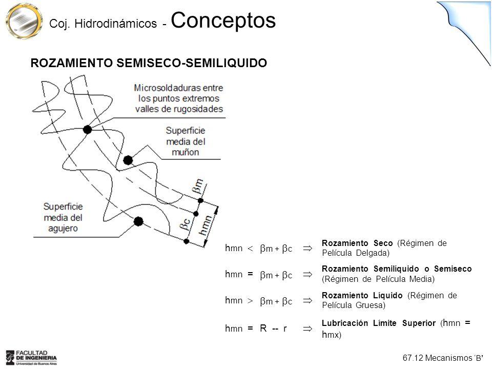 67.12 Mecanismos B Coj. Hidrodinámicos - Conceptos ROZAMIENTO SEMISECO-SEMILIQUIDO h mn m + c Rozamiento Seco (Régimen de Película Delgada) h mn = m +