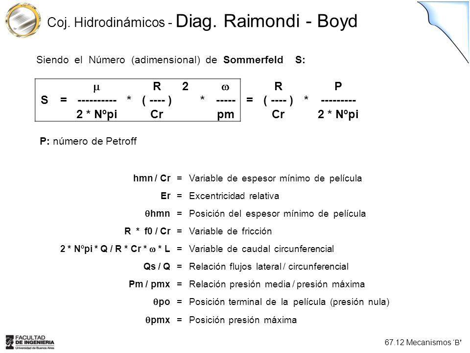 67.12 Mecanismos B Coj. Hidrodinámicos - Diag. Raimondi - Boyd R2 RP S=----------*( ---- )*-----=( ---- )*--------- 2 * NºpiCrpmCr2 * Nºpi Siendo el N