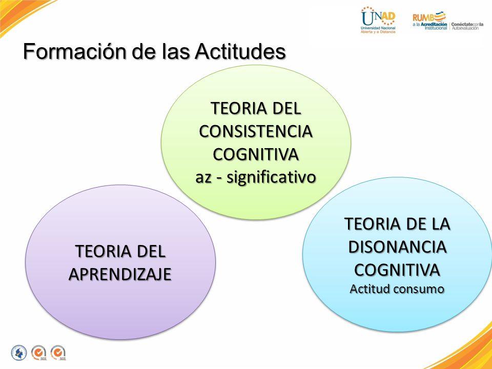 Formación de las Actitudes TEORIA DEL APRENDIZAJE TEORIA DEL CONSISTENCIA COGNITIVA az - significativo TEORIA DEL CONSISTENCIA COGNITIVA az - signific