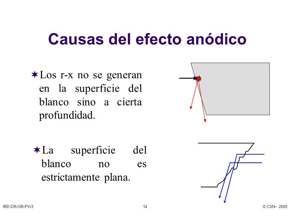 IRD-DR-GR-PW3© CSN– 200914 Causas del efecto anódico Los r-x no se generan en la superficie del blanco sino a cierta profundidad.