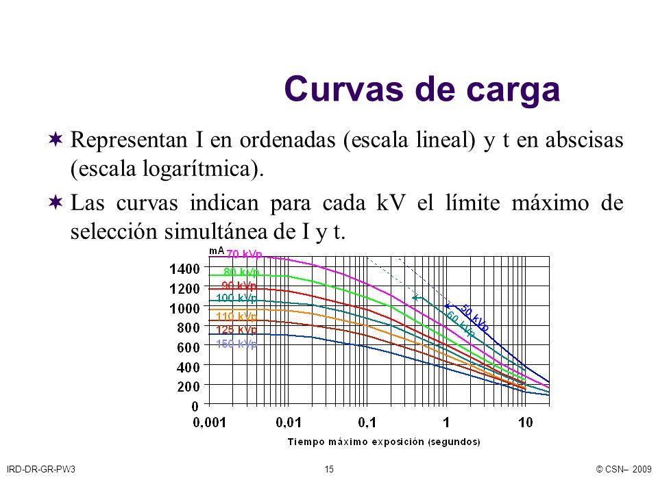 IRD-DR-GR-PW3© CSN– 200915 Curvas de carga Representan I en ordenadas (escala lineal) y t en abscisas (escala logarítmica).