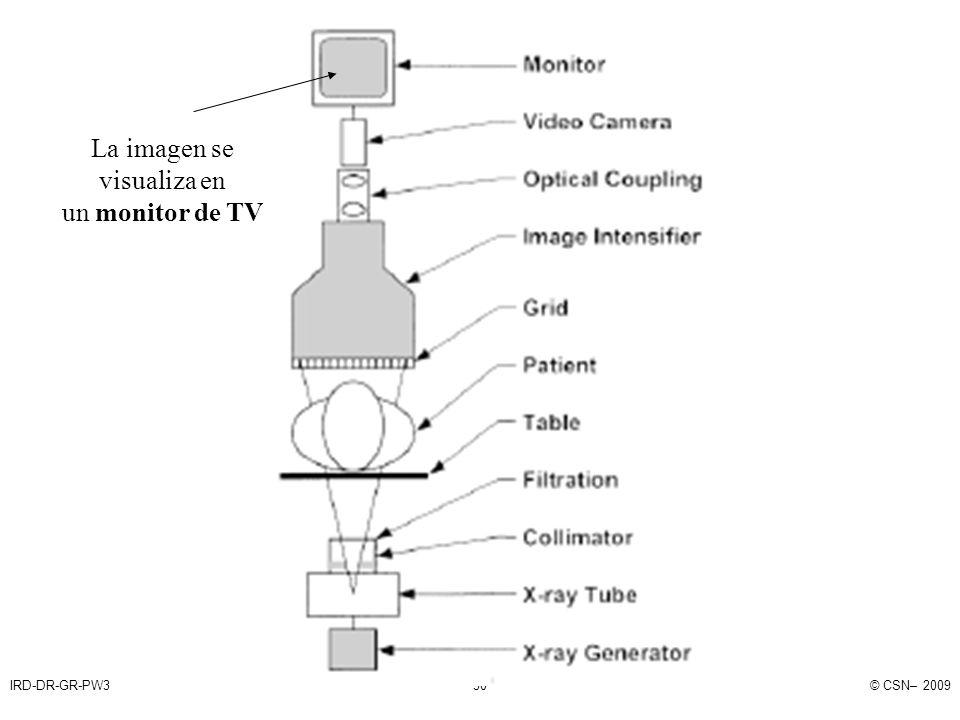 IRD-DR-GR-PW3© CSN– 200930 La imagen se visualiza en un monitor de TV