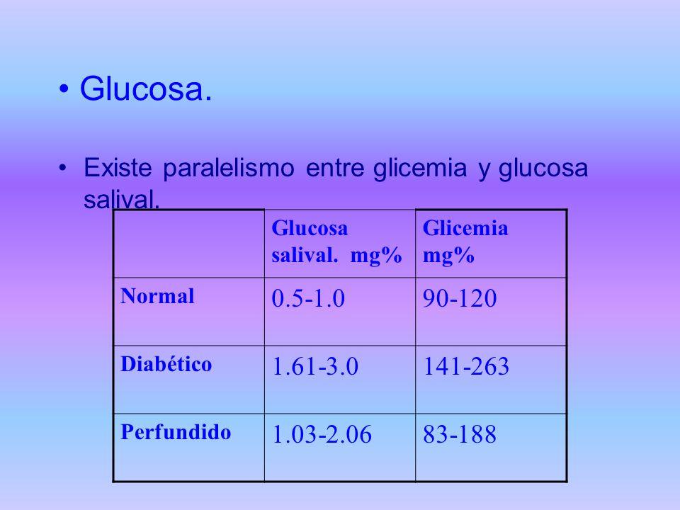 Glucosa. Existe paralelismo entre glicemia y glucosa salival. Glucosa salival. mg% Glicemia mg% Normal 0.5-1.090-120 Diabético 1.61-3.0141-263 Perfund