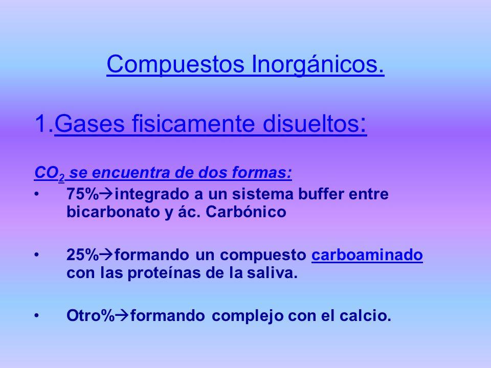 Compuestos Inorgánicos. 1.Gases fisicamente disueltos : CO 2 se encuentra de dos formas: 75% integrado a un sistema buffer entre bicarbonato y ác. Car
