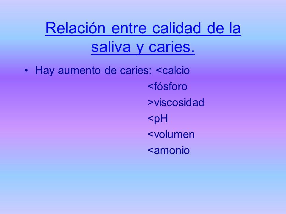 Relación entre calidad de la saliva y caries. Hay aumento de caries: <calcio <fósforo >viscosidad <pH <volumen <amonio