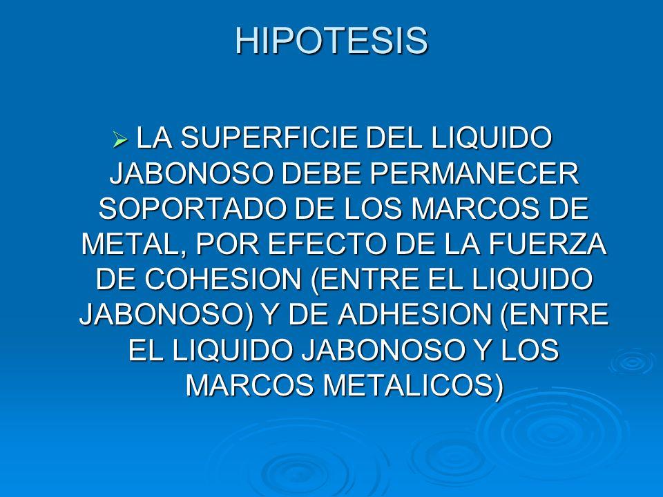 HIPOTESIS LA SUPERFICIE DEL LIQUIDO JABONOSO DEBE PERMANECER SOPORTADO DE LOS MARCOS DE METAL, POR EFECTO DE LA FUERZA DE COHESION (ENTRE EL LIQUIDO J