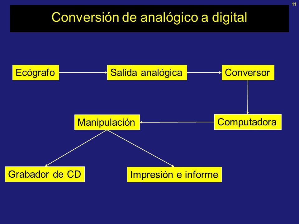 11 Conversión de analógico a digital EcógrafoSalida analógicaConversor Computadora Manipulación Grabador de CD Impresión e informe