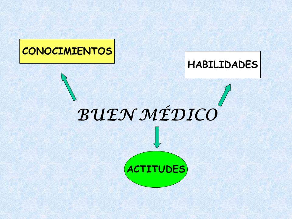 BUEN MÉDICO CONOCIMIENTOS HABILIDADES ACTITUDES