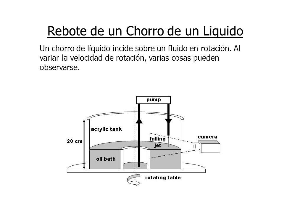 Rebote de un Chorro de un Liquido Un chorro de líquido incide sobre un fluido en rotación. Al variar la velocidad de rotación, varias cosas pueden obs