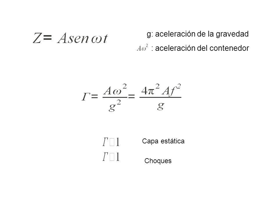 g: aceleración de la gravedad : aceleración del contenedor Capa estática Choques
