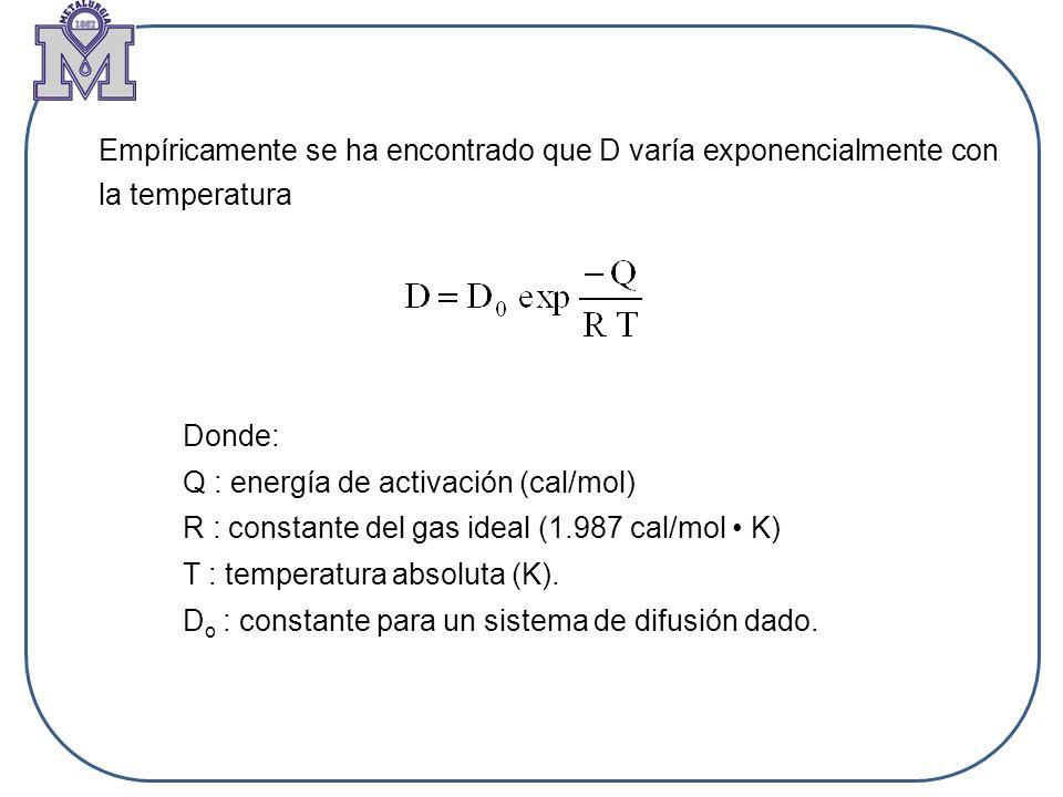 Empíricamente se ha encontrado que D varía exponencialmente con la temperatura Donde: Q : energía de activación (cal/mol) R : constante del gas ideal