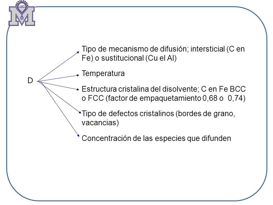 D Tipo de mecanismo de difusión; intersticial (C en Fe) o sustitucional (Cu el Al) Temperatura Estructura cristalina del disolvente; C en Fe BCC o FCC