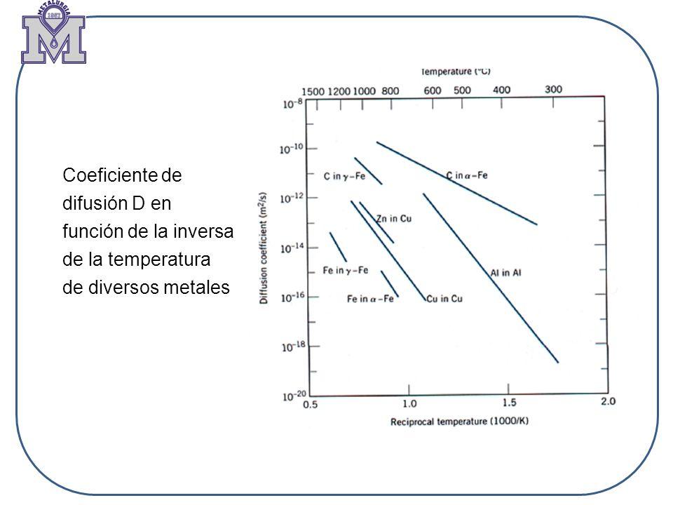 Coeficiente de difusión D en función de la inversa de la temperatura de diversos metales