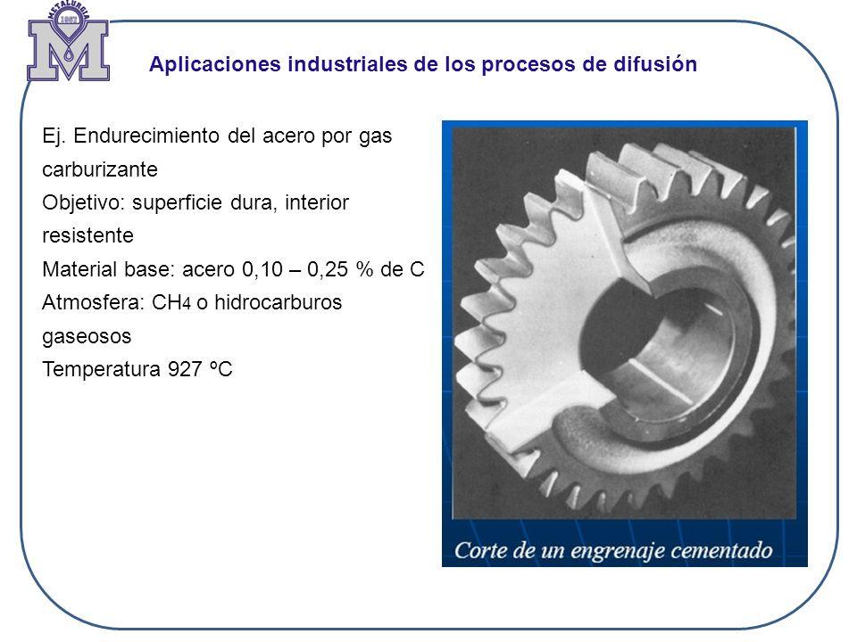 Aplicaciones industriales de los procesos de difusión Ej. Endurecimiento del acero por gas carburizante Objetivo: superficie dura, interior resistente