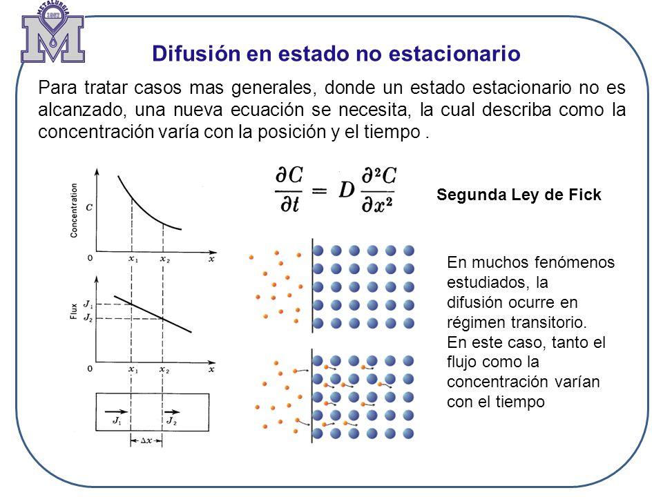 Difusión en estado no estacionario Para tratar casos mas generales, donde un estado estacionario no es alcanzado, una nueva ecuación se necesita, la c