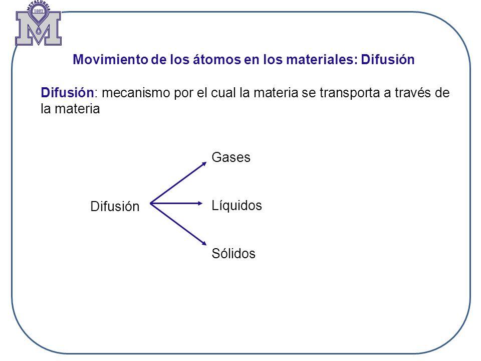 Movimiento de los átomos en los materiales: Difusión Difusión: mecanismo por el cual la materia se transporta a través de la materia Difusión Gases Lí