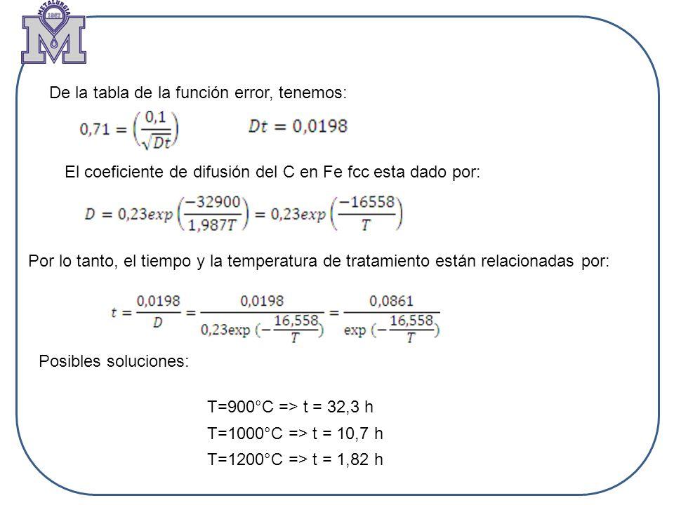 De la tabla de la función error, tenemos: Por lo tanto, el tiempo y la temperatura de tratamiento están relacionadas por: El coeficiente de difusión d