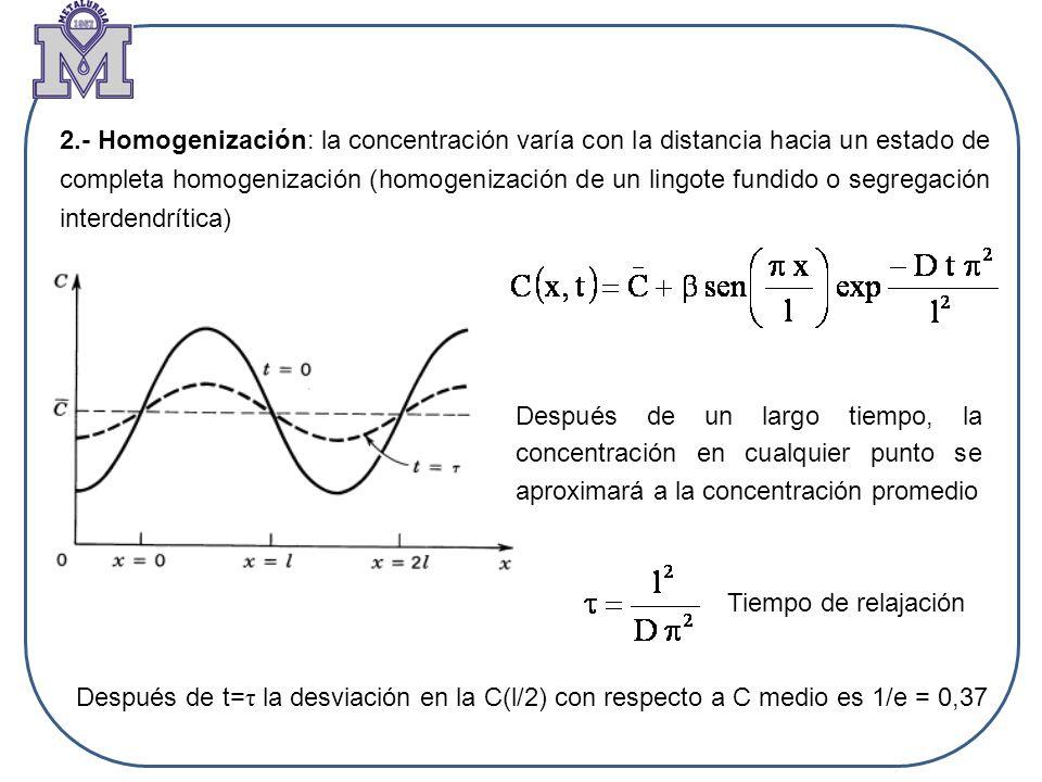 2.- Homogenización: la concentración varía con la distancia hacia un estado de completa homogenización (homogenización de un lingote fundido o segrega