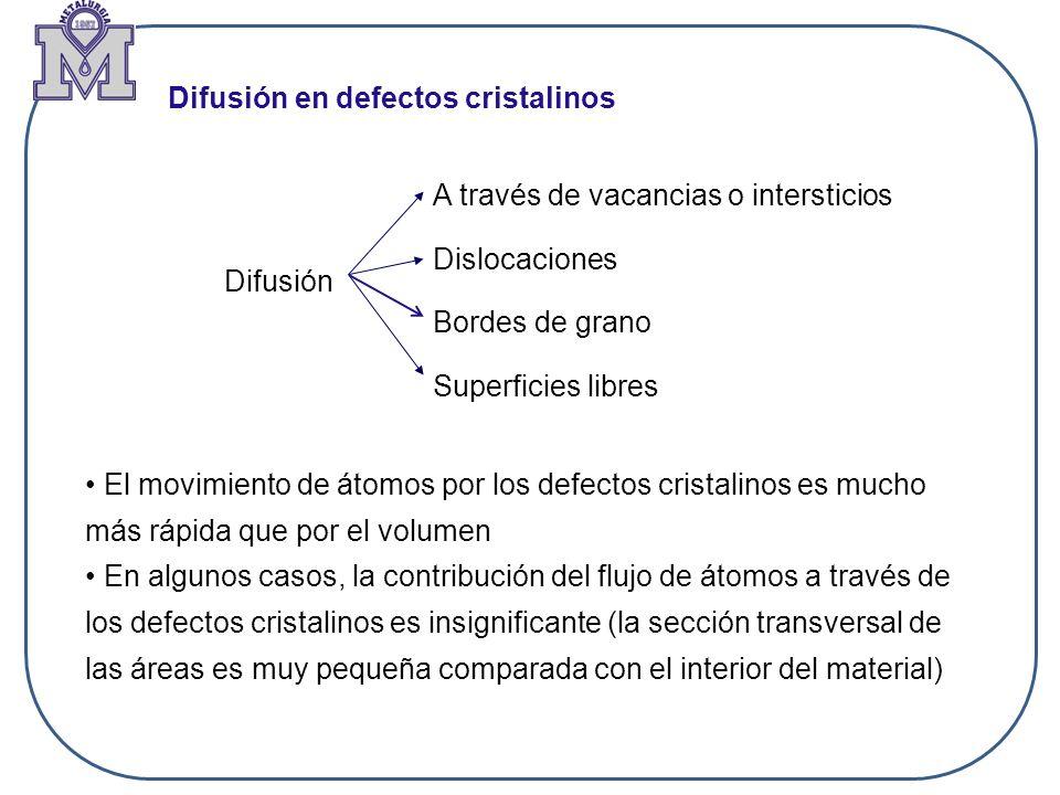 Difusión en defectos cristalinos Difusión A través de vacancias o intersticios Dislocaciones Bordes de grano Superficies libres El movimiento de átomo