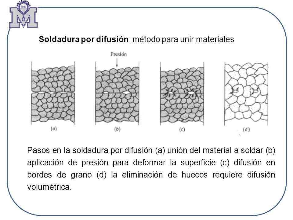 Soldadura por difusión: método para unir materiales Pasos en la soldadura por difusión (a) unión del material a soldar (b) aplicación de presión para