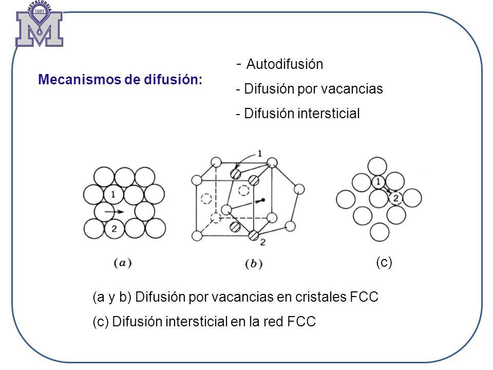 Mecanismos de difusión: - Autodifusión - Difusión por vacancias - Difusión intersticial (a y b) Difusión por vacancias en cristales FCC (c) Difusión i