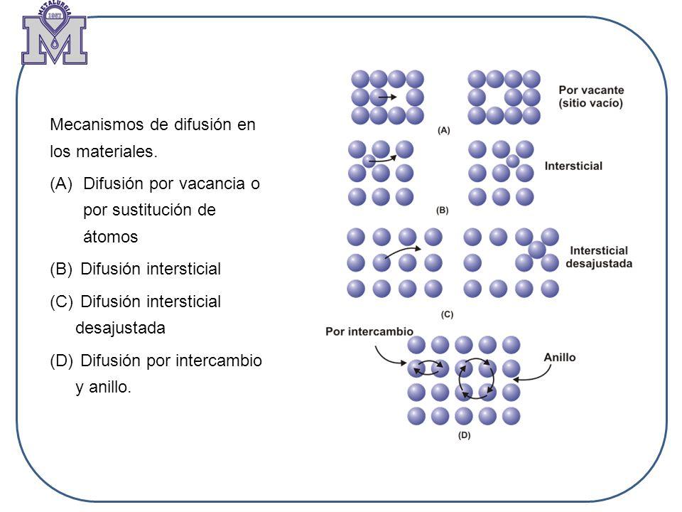 Mecanismos de difusión en los materiales. (A)Difusión por vacancia o por sustitución de átomos (B) Difusión intersticial (C) Difusión intersticial des