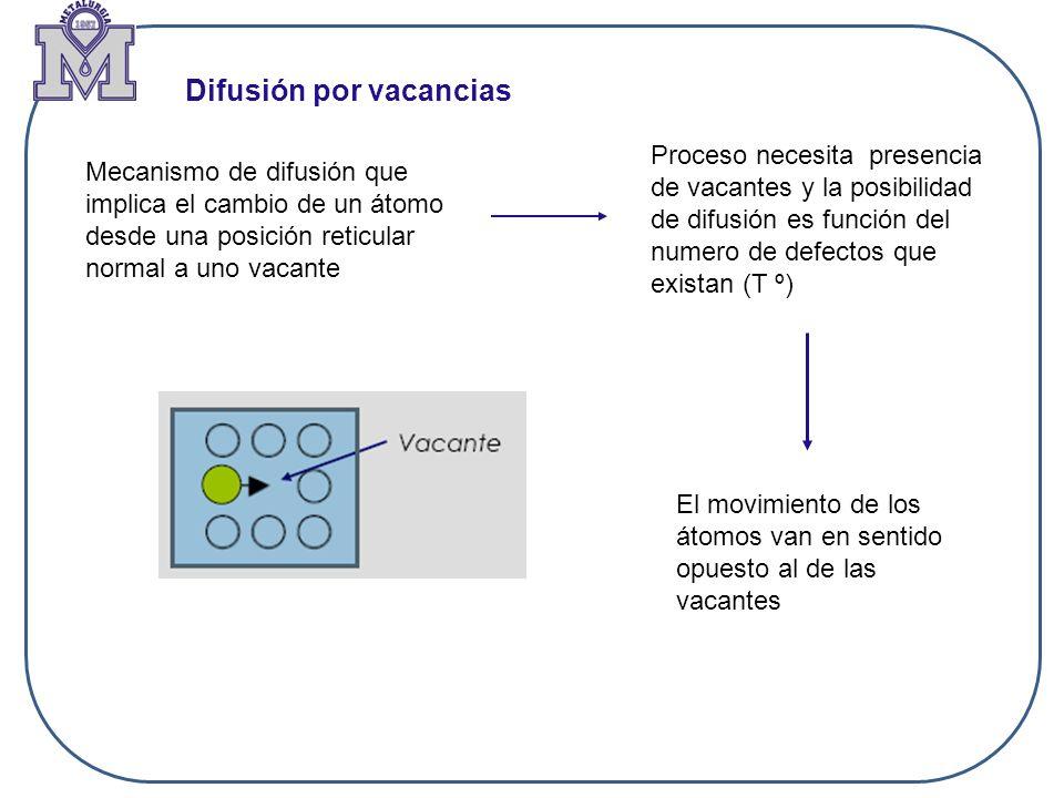 Difusión por vacancias Mecanismo de difusión que implica el cambio de un átomo desde una posición reticular normal a uno vacante Proceso necesita pres