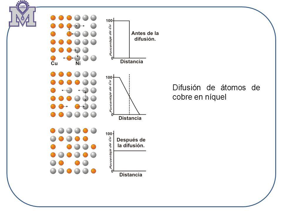 Difusión de átomos de cobre en níquel