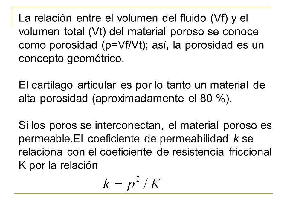 La relación entre el volumen del fluido (Vf) y el volumen total (Vt) del material poroso se conoce como porosidad (p=Vf/Vt); así, la porosidad es un c
