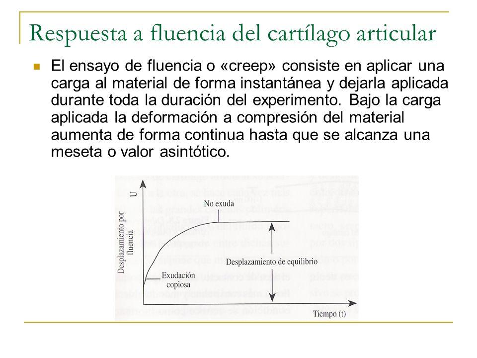 Respuesta a fluencia del cartílago articular El ensayo de fluencia o «creep» consiste en aplicar una carga al material de forma instantánea y dejarla