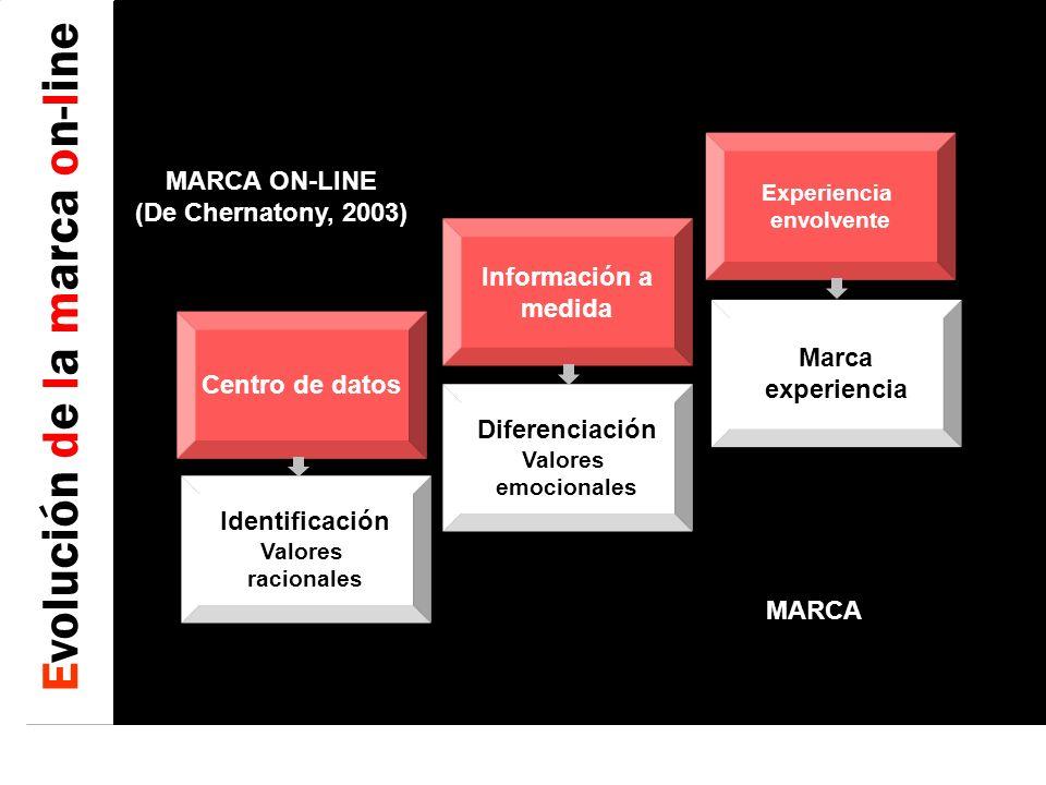 2 ARQUITECTURA DE LA INFORMACIÓN PELÍCULAS WEBISODES SERIES JUEGOS PELÍCULAS WEBISODES SERIES JUEGOS INTERNET- MÓVIL VIÑETAS TIRAS CÓMICAS CÓMIC PELÍCULAS CORTOS VIDEOCLIPS SERIES TELEVISIÓN- CINE RADIONOVELAS CONCURSOS RADIO ADVERTAINMENT EN LOS DISTINTOS SOPORTES