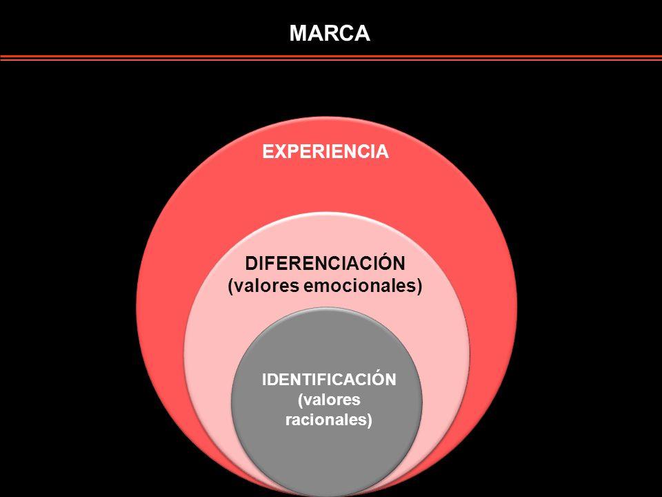 EVOLUCIÓN DE LOS VALORES DE LAS MARCAS Difícil diferenciación El término que designa la utilización del entretenimiento como estrategia de comunicació