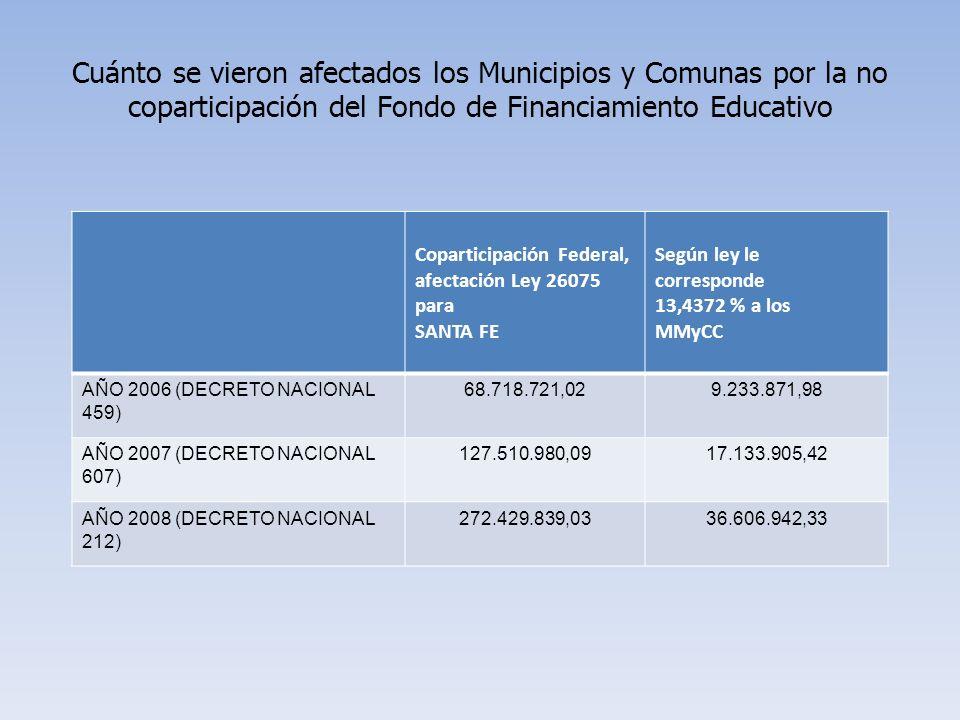 Cuánto se vieron afectados los Municipios y Comunas por la no coparticipación del Fondo de Financiamiento Educativo Coparticipación Federal, afectación Ley 26075 para SANTA FE Según ley le corresponde 13,4372 % a los MMyCC AÑO 2006 (DECRETO NACIONAL 459) 68.718.721,029.233.871,98 AÑO 2007 (DECRETO NACIONAL 607) 127.510.980,0917.133.905,42 AÑO 2008 (DECRETO NACIONAL 212) 272.429.839,0336.606.942,33