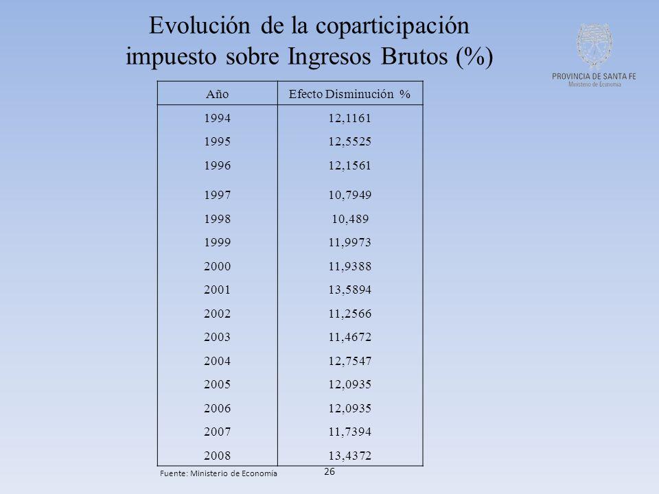26 Evolución de la coparticipación impuesto sobre Ingresos Brutos (%) AñoEfecto Disminución % 199412,1161 199512,5525 199612,1561 199710,7949 199810,489 199911,9973 200011,9388 200113,5894 200211,2566 200311,4672 200412,7547 200512,0935 200612,0935 200711,7394 200813,4372 Fuente: Ministerio de Economía