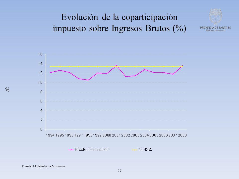 27 Evolución de la coparticipación impuesto sobre Ingresos Brutos (%) Fuente: Ministerio de Economía %