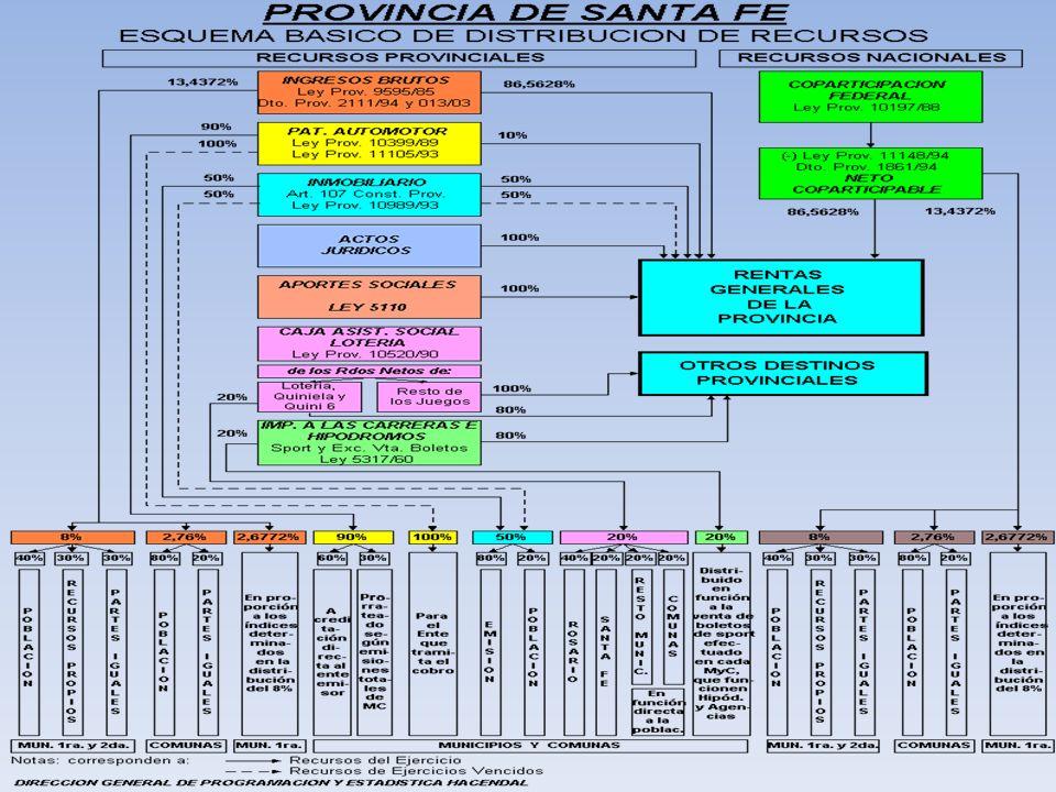 24 Evolución de la coparticipación Reg.