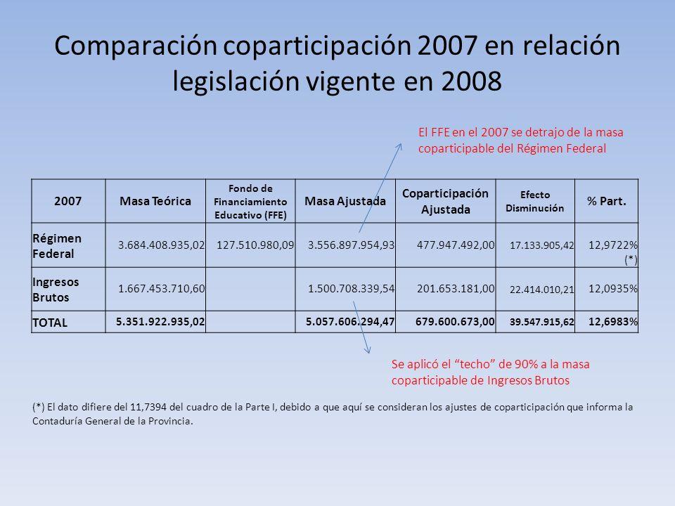 Comparación coparticipación 2007 en relación legislación vigente en 2008 2007Masa Teórica Fondo de Financiamiento Educativo (FFE) Masa Ajustada Coparticipación Ajustada Efecto Disminución % Part.