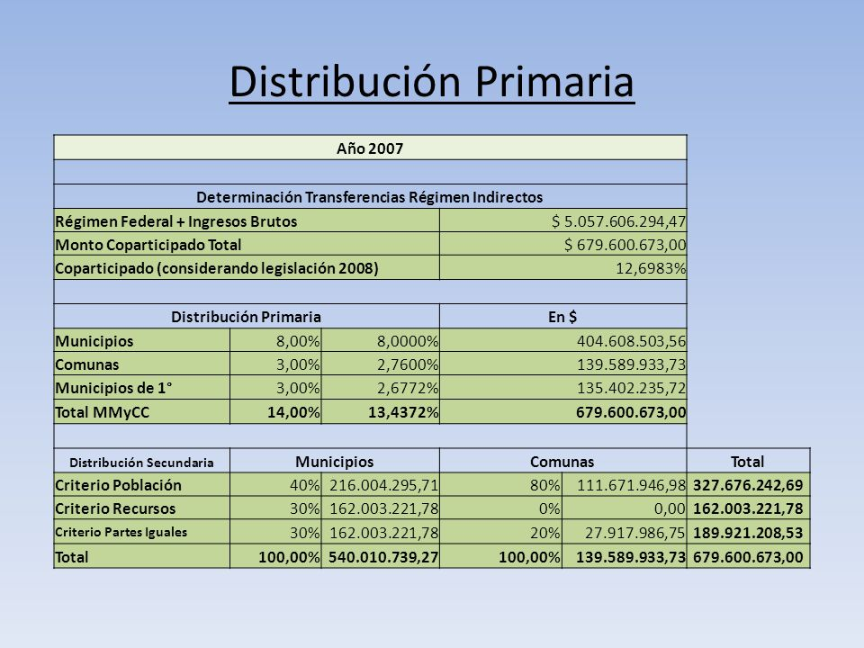 Distribución Primaria Año 2007 Determinación Transferencias Régimen Indirectos Régimen Federal + Ingresos Brutos$ 5.057.606.294,47 Monto Coparticipado Total$ 679.600.673,00 Coparticipado (considerando legislación 2008)12,6983% Distribución PrimariaEn $ Municipios8,00%8,0000%404.608.503,56 Comunas3,00%2,7600%139.589.933,73 Municipios de 1°3,00%2,6772%135.402.235,72 Total MMyCC14,00%13,4372%679.600.673,00 Distribución Secundaria MunicipiosComunasTotal Criterio Población40%216.004.295,7180%111.671.946,98327.676.242,69 Criterio Recursos30%162.003.221,780%0,00162.003.221,78 Criterio Partes Iguales 30%162.003.221,7820%27.917.986,75189.921.208,53 Total100,00%540.010.739,27100,00%139.589.933,73679.600.673,00