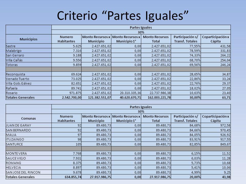 Criterio Partes Iguales Partes Iguales 30% Municipios Numero Habitantes Monto Recursos x Municipio Monto Recursos x Municipio 1° Monto Recursos Total Participación s/ Transf.