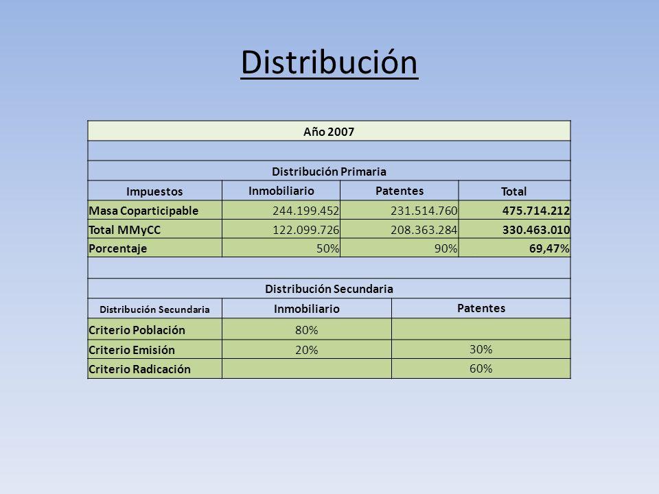 Distribución Año 2007 Distribución Primaria ImpuestosInmobiliarioPatentesTotal Masa Coparticipable244.199.452231.514.760475.714.212 Total MMyCC122.099.726208.363.284330.463.010 Porcentaje50%90%69,47% Distribución Secundaria InmobiliarioPatentes Criterio Población80% Criterio Emisión20%30% Criterio Radicación60%