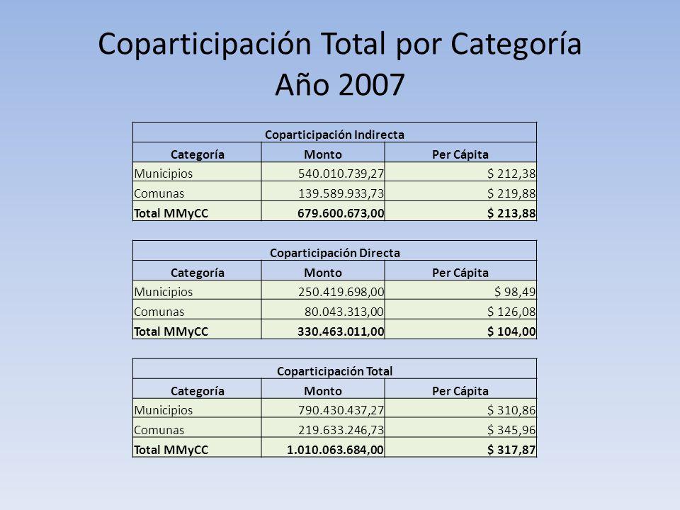 Coparticipación Total por Categoría Año 2007 Coparticipación Indirecta CategoríaMontoPer Cápita Municipios540.010.739,27$ 212,38 Comunas139.589.933,73$ 219,88 Total MMyCC679.600.673,00$ 213,88 Coparticipación Directa CategoríaMontoPer Cápita Municipios250.419.698,00$ 98,49 Comunas80.043.313,00$ 126,08 Total MMyCC330.463.011,00$ 104,00 Coparticipación Total CategoríaMontoPer Cápita Municipios790.430.437,27$ 310,86 Comunas219.633.246,73$ 345,96 Total MMyCC1.010.063.684,00$ 317,87