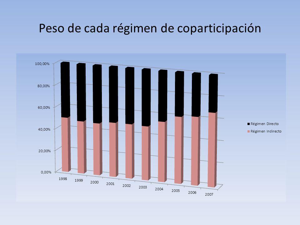 Peso de cada régimen de coparticipación