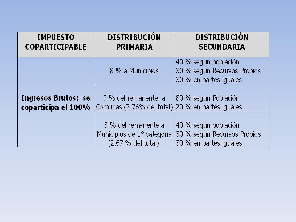 Síntesis Municipios Criterio Población Criterio Recursos Propios Criterio Partes Iguales Coparticipación per Cápita 2007 Recursos Propios per Cápita 2007 Recursos Totales per Cápita 2007 Participación % Cop.