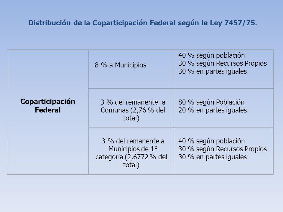 Régimen de Impuesto Directos Inmobiliario Patentes Vehículo