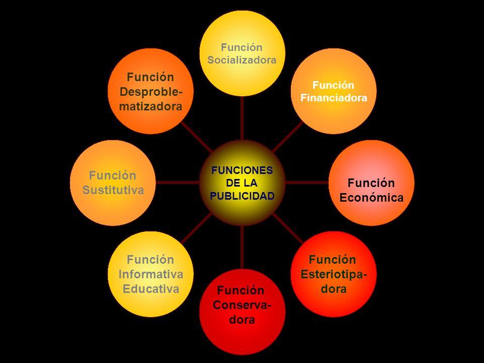 FUNCIONES DE LA PUBLICIDAD Función Socializadora Función Financiadora Función Económica Función Esteriotipa- dora Función Conserva- dora Función Informativa Educativa Función Sustitutiva Función Desproble- matizadora